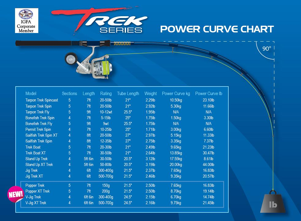 ox travel rod power curve chart