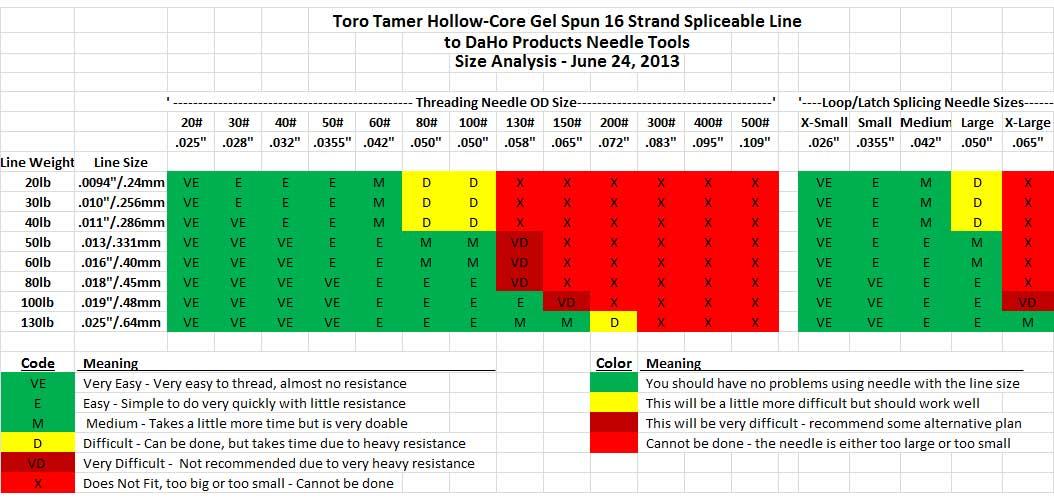 Torotamer splicable hollow braid 30lb 25m torotamer for Fishing line strength chart